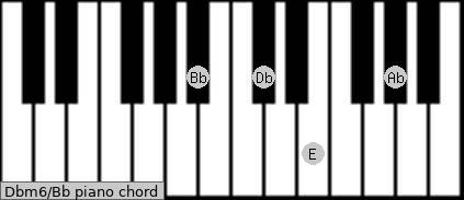 Dbm6\Bb piano chord