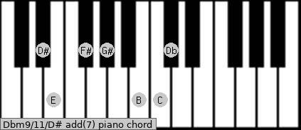 Dbm9/11/D# add(7) piano chord