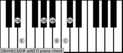 Dbm9/13/D# add(7) piano chord