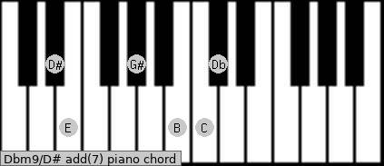 Dbm9/D# add(7) piano chord