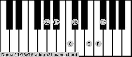 Dbmaj11/13/G# add(m3) piano chord