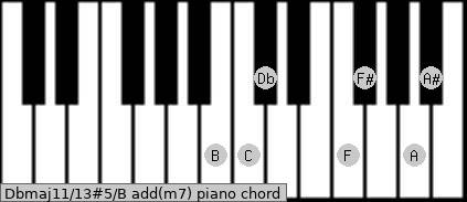 Dbmaj11/13#5/B add(m7) piano chord