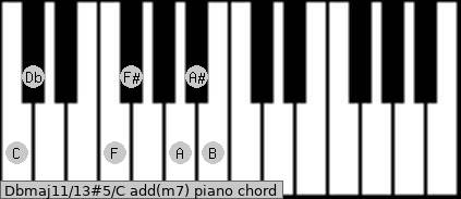 Dbmaj11/13#5/C add(m7) piano chord
