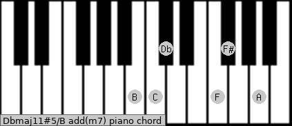 Dbmaj11#5/B add(m7) piano chord