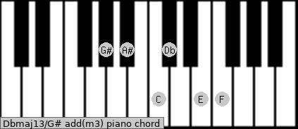 Dbmaj13/G# add(m3) piano chord