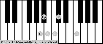 Dbmaj13#5/A add(m7) piano chord