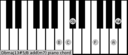 Dbmaj13#5/B add(m7) piano chord