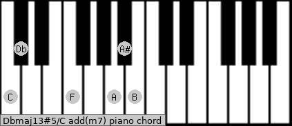 Dbmaj13#5/C add(m7) piano chord