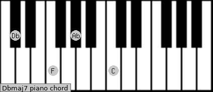 D Flat Major Chord Piano Dbmaj7 Piano Chord - D...