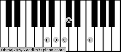 Dbmaj7#5/A add(m7) piano chord