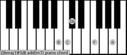 Dbmaj7#5/B add(m7) piano chord