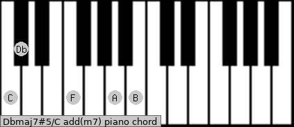 Dbmaj7#5/C add(m7) piano chord