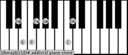 Dbmaj9/11/D# add(m3) piano chord