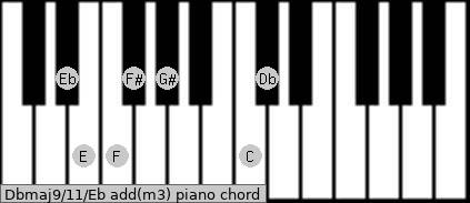 Dbmaj9/11/Eb add(m3) piano chord