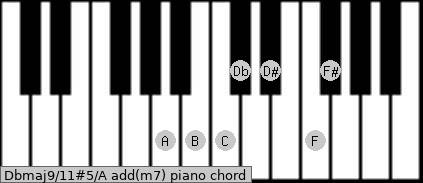 Dbmaj9/11#5/A add(m7) piano chord
