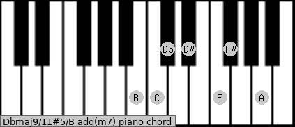 Dbmaj9/11#5/B add(m7) piano chord