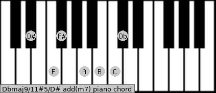 Dbmaj9/11#5/D# add(m7) piano chord