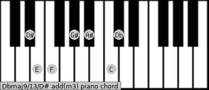 Dbmaj9/13/D# add(m3) piano chord