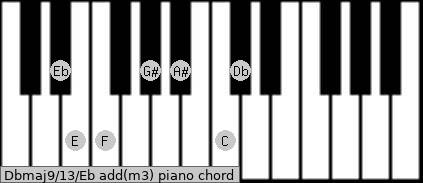 Dbmaj9/13/Eb add(m3) piano chord