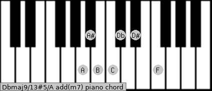 Dbmaj9/13#5/A add(m7) piano chord