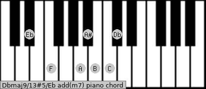 Dbmaj9/13#5/Eb add(m7) piano chord
