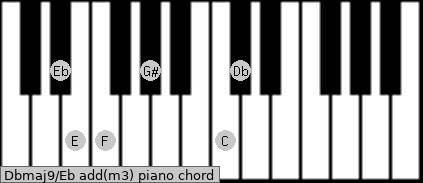 Dbmaj9/Eb add(m3) piano chord