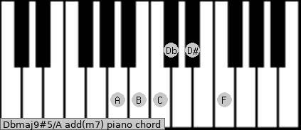 Dbmaj9#5/A add(m7) piano chord