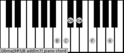 Dbmaj9#5/B add(m7) piano chord