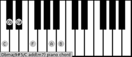 Dbmaj9#5/C add(m7) piano chord