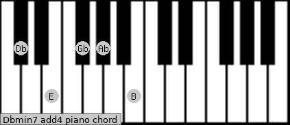 Dbmin7(add4) Piano chord chart