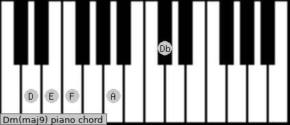 how to play dm7 on piano