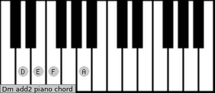 Dm add(2) piano chord