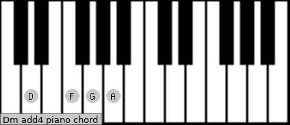 Dm add(4) piano chord