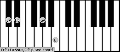 D#11#5sus/C# Piano chord chart
