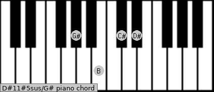 D#11#5sus\G# piano chord