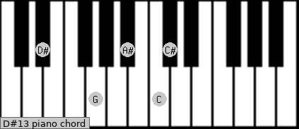 D#dom7(add13) Piano chord chart