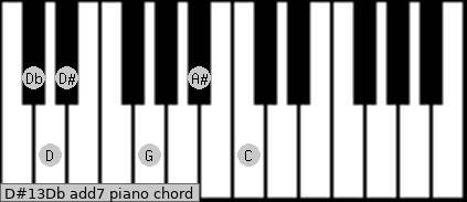 D#13/Db add(7) piano chord