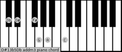 D#13b5/Db add(m3) piano chord