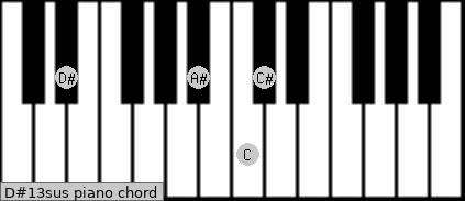 D#13sus Piano chord chart