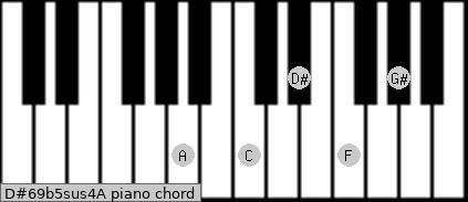 D#6/9b5sus4/A Piano chord chart