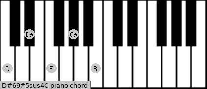 D#6/9#5sus4/C Piano chord chart