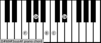 D#6/9#5sus4/F Piano chord chart