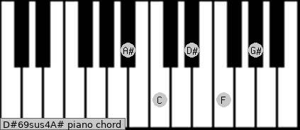 D#6/9sus4/A# Piano chord chart