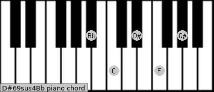 D#6/9sus4/Bb Piano chord chart