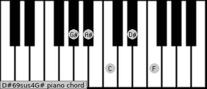 D#6/9sus4/G# Piano chord chart