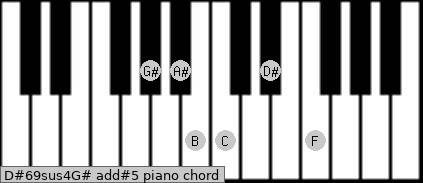 D#6/9sus4/G# add(#5) piano chord