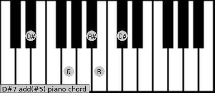 D#7 add(#5) piano chord