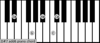 D#7(add6) Piano chord chart