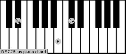 D#7#5sus piano chord