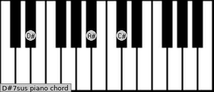 D#7sus piano chord